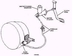 master cylinder and slave cylinder
