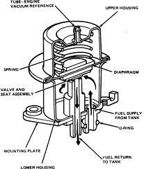 Fuel Injector Internals